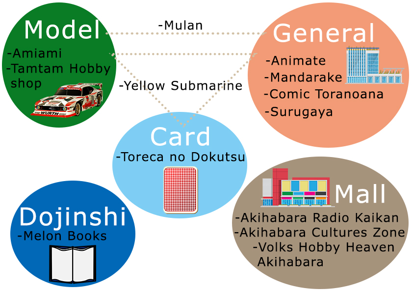 Category Of Anime Stores In Akihabara
