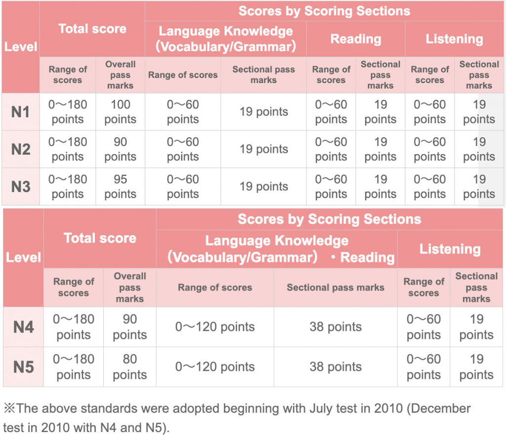 Score Table For JLPT