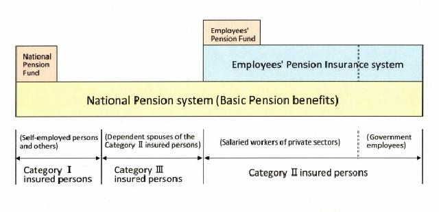 Japan National pension system overview