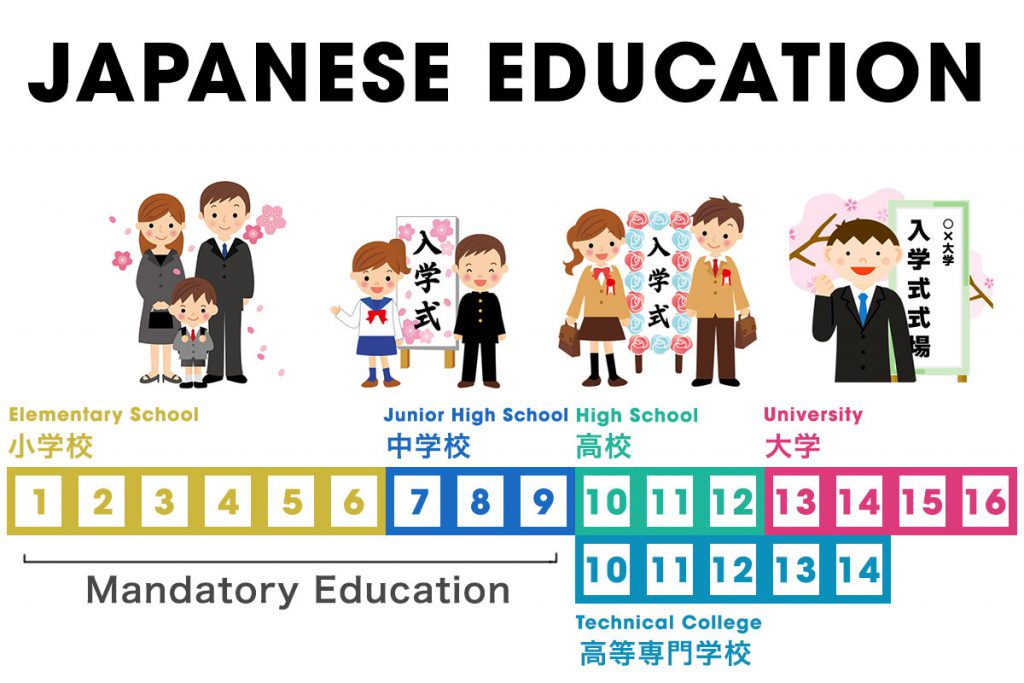 Japanese Education