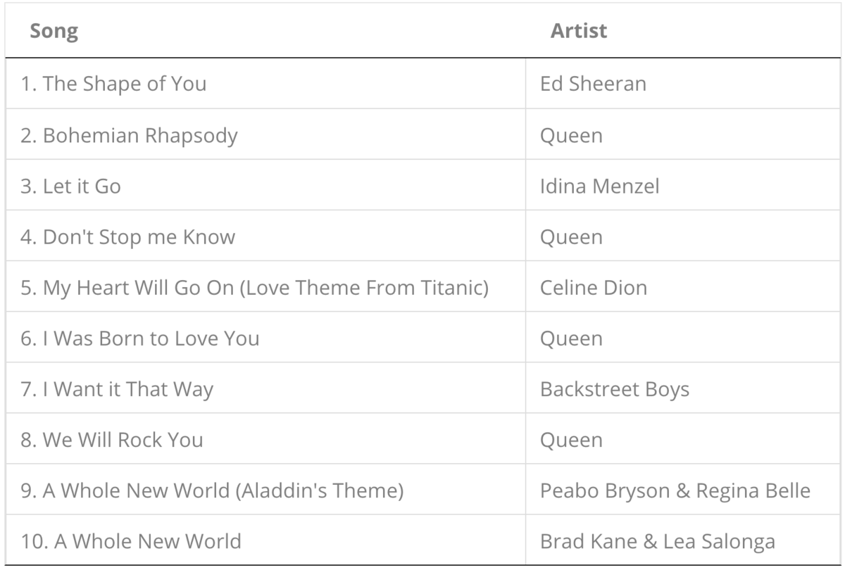 the current most popular foreign songs