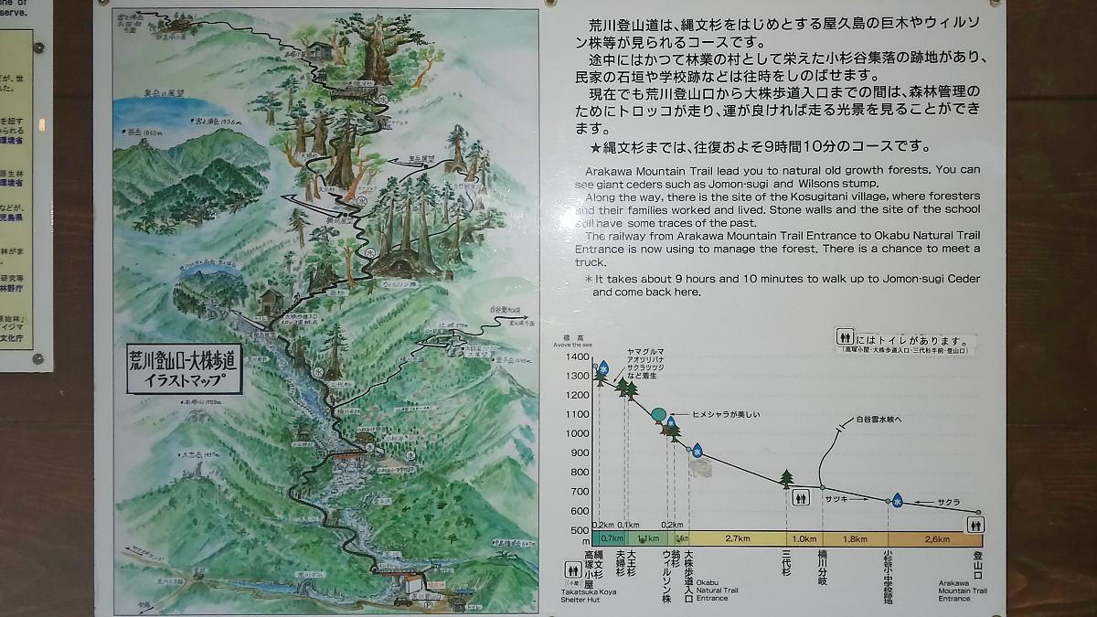 Arakawa Trail Information