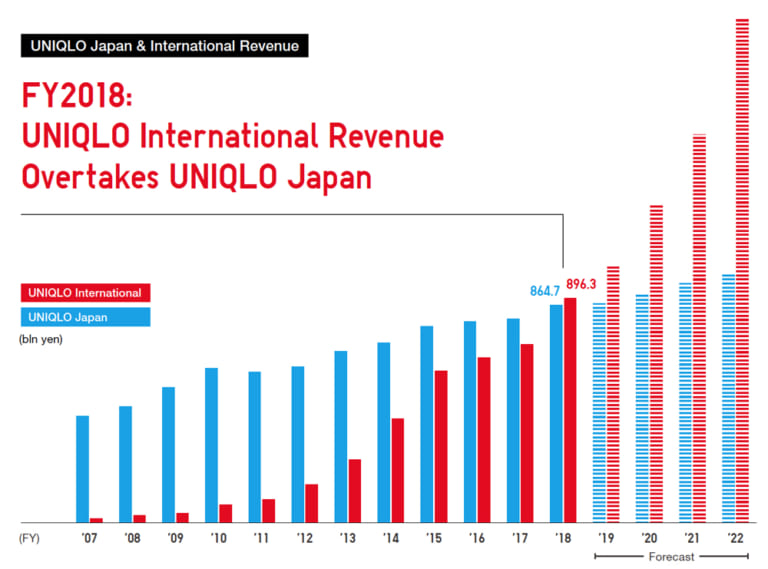 UNIQLO International Revenue Surpasses UNIQLO Japan